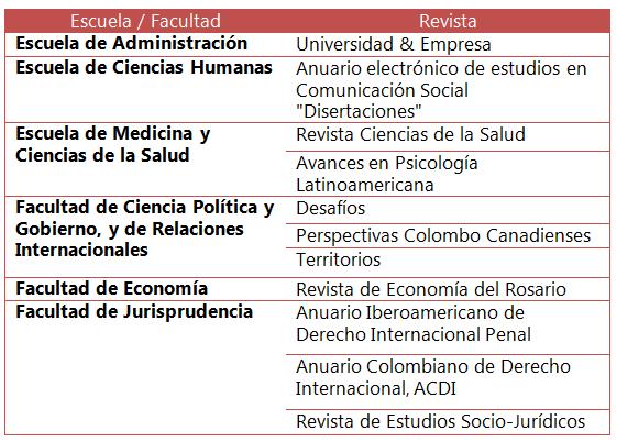 Revistas Universidad del Rosario