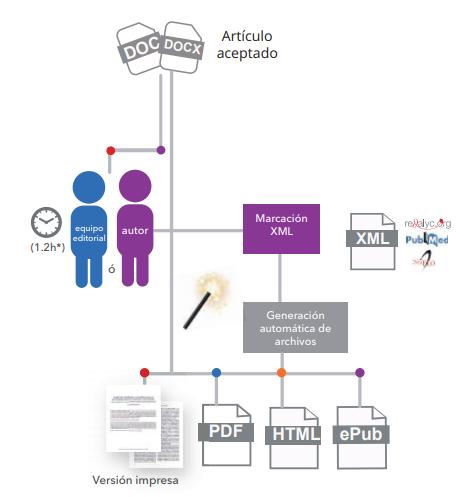 Nuevo modelo de publicación ALyC. XML JATS
